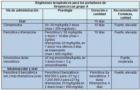 IntraMed - Artículos - Diagnóstico y tratamiento de la faringitis por Streptococcus grupo A