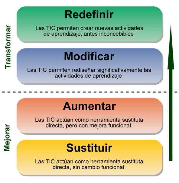 Modelo tecnológico para la universidad virtual: Educación sin fronteras (Spanish Edition)