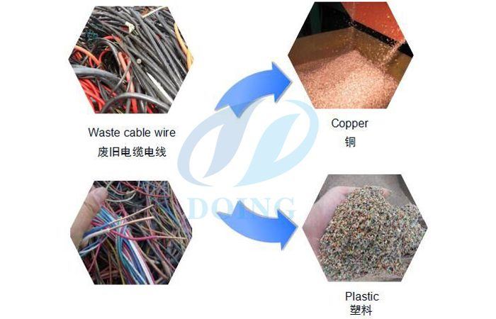 Copper wire recycling machine (also named waste copper wire/cable ...