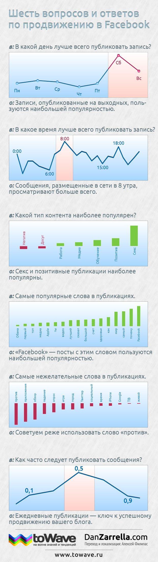http://statictab.com/yxxo9wo ШЕСТЬ ВОПРОСОВ  И ОТВЕТОВ  ПО ПРОДВИЖЕНИЮ В #FACEBOOK