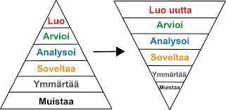 Kuvahaun tulos haulle bloomin taksonomia verbit