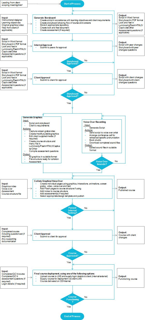 9 best lean manufacturing images on pinterest lean manufacturing process flow chart nvjuhfo Image collections