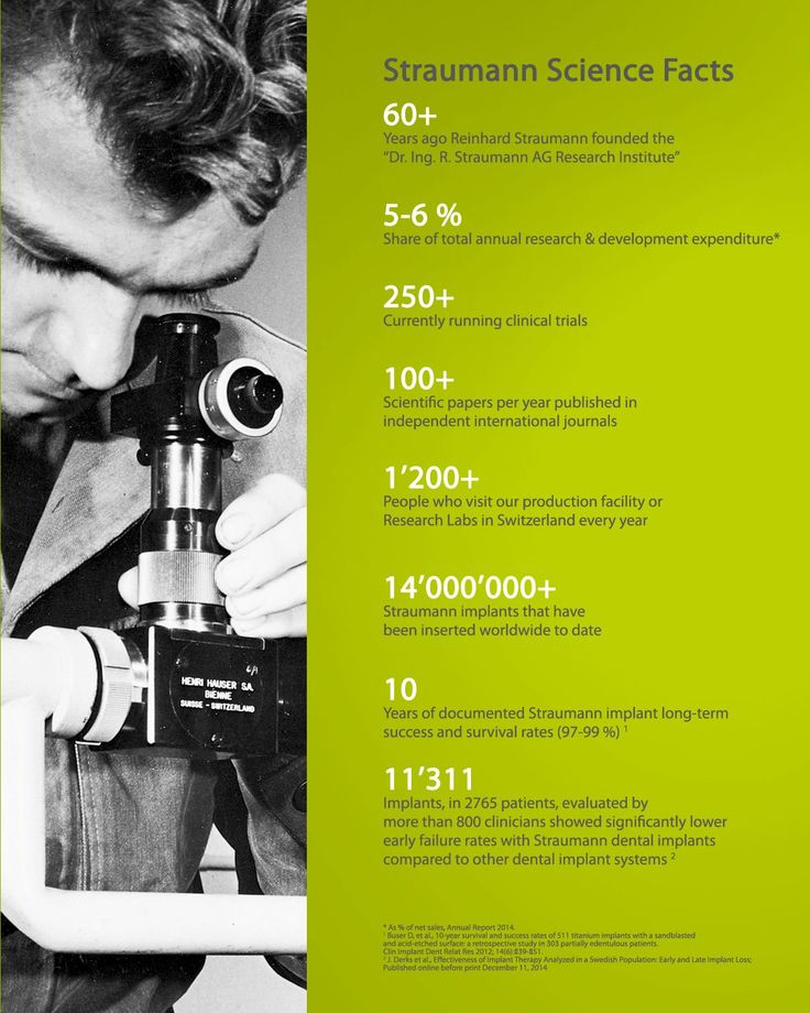 More than evidence. A commitment to science.  Our dedication to research provides the data you need to know: our products work. In collaboration with leading clinics, research institutes and universities around the world, Straumann is committed to research in the field of oral implantology and tissue regeneration.