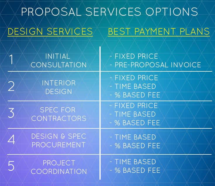 Interior Design Proposal Service Options