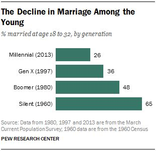 """According to research from Pew titled """"Millennials in Adulthood,"""" only 26 percent of 18-to-33-year-olds are married. In comparison, 36 percent of Generation X, 48 percent of Baby Boomers and 65 percent of the members of the Silent Generation were married during that same age range."""