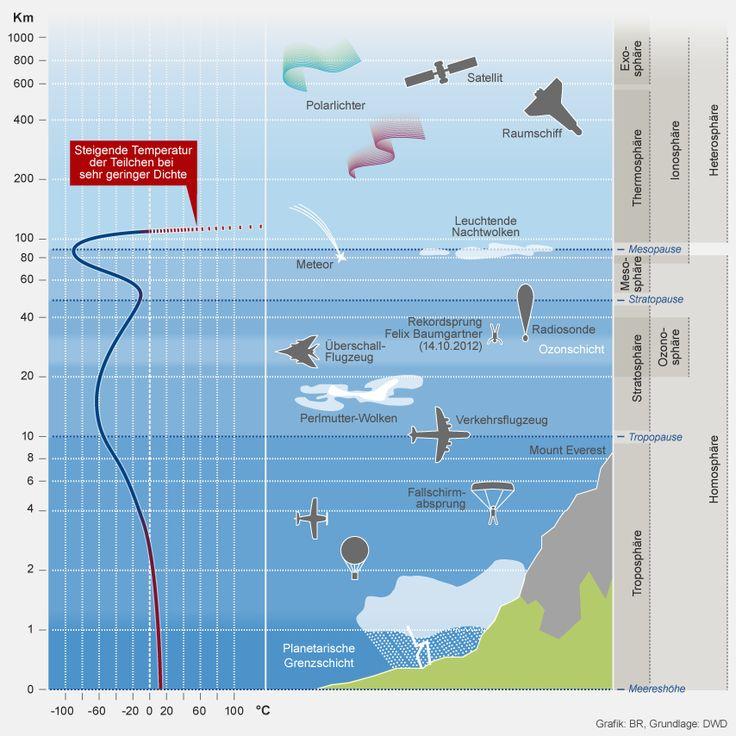 Grafik: Aufbau der irdischen Atmosphäre, ihre Temperatur | Bild: BR, Grundlage: DWD