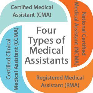 17 Best ideas about Medical Assistant Program on Pinterest ...