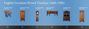 English Antique Furniture Period Timeline