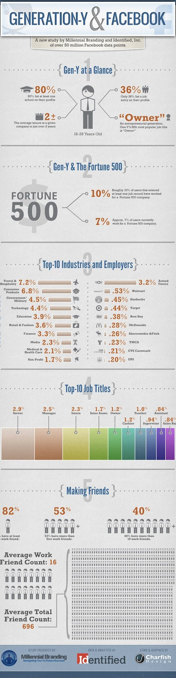 How Generation Y Use Facebook for Professional Networking [INFOGRAPHIC] on http://theundercoverrecruiter.com