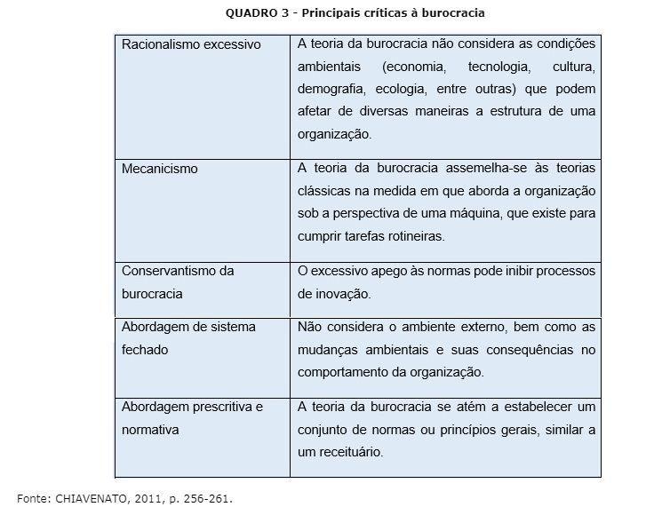 Principais Criticas A Burocracia Por Chiavenato Teoria Da Administracao Administracao Demografia