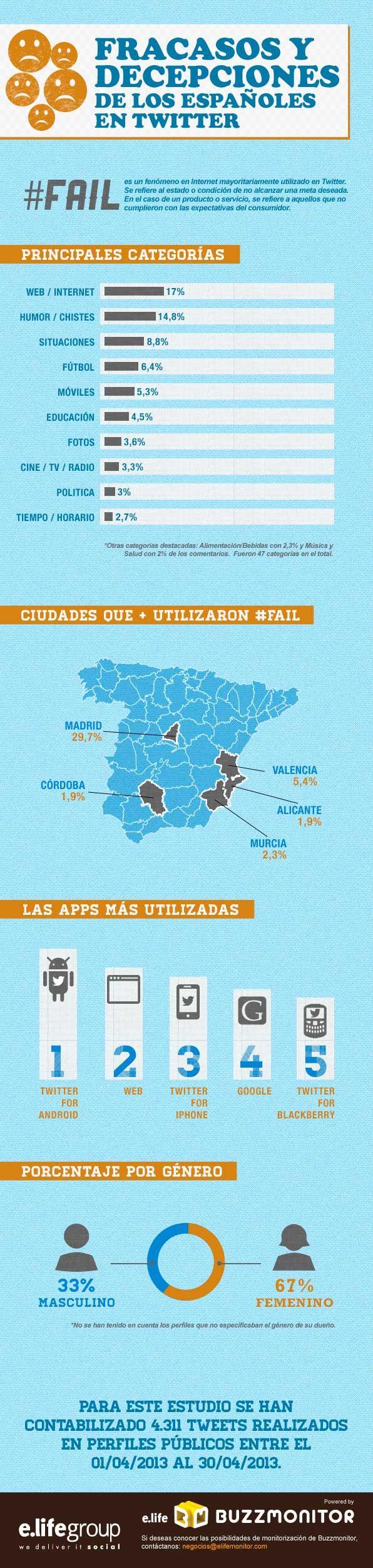 Uso del hashtag #fail en Twitter (España) #infografia