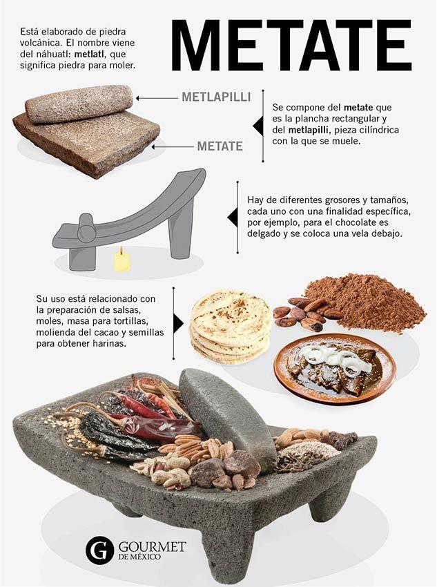 De Comales Metates Y Molcajetes Gourmet De México Vive El Placer De La Gastronomía Comida Tipica De Mexico Cosas De Cocina Recetas De Comida Mexicana