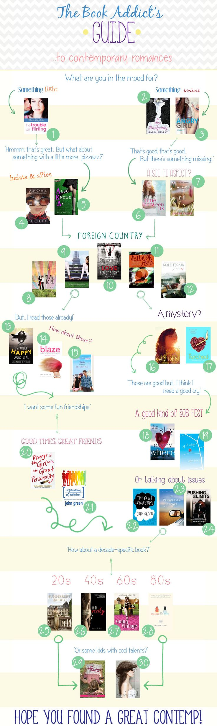 Guide to YA contemporary romances from http://www.bookaddictsguide.com/ | Note from BCPL: Not all of these are necessarily romances—or even contemporaries