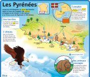 Les Pyrénées - Le Petit Quotidien, le seul site d'information quotidienne pour les 6-10 ans !