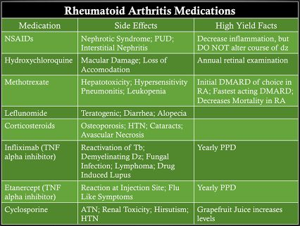 Do you know the side effects of the rheumatoid arthritis medications?