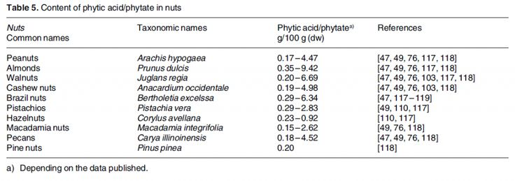 phytic acid nuts 1024x361 All About Phytates (Phytic Acid)