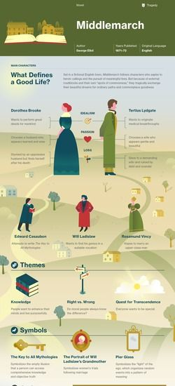 Middlemarch infographic