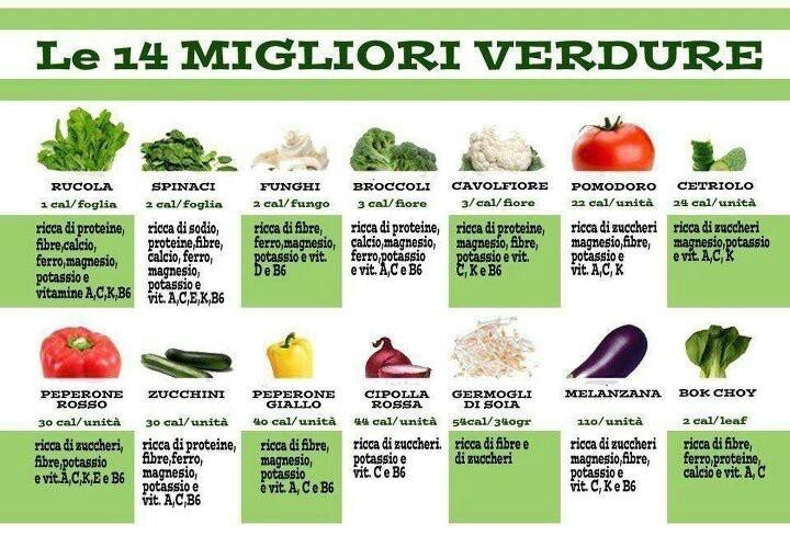 Proprietà delle verdure #cibisani #verdure #alimentazione