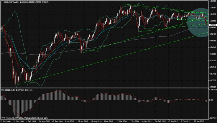 Vantage FX   Aussie crashes, Gold falls as global growth stalls   17 May 2013 #forex