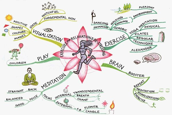 exercises-for-relaxation-mind-map-tony-buzan