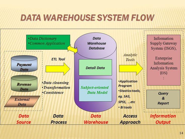 34 best Data Quality \ Cleansing images on Pinterest Data - enterprise data architect resume