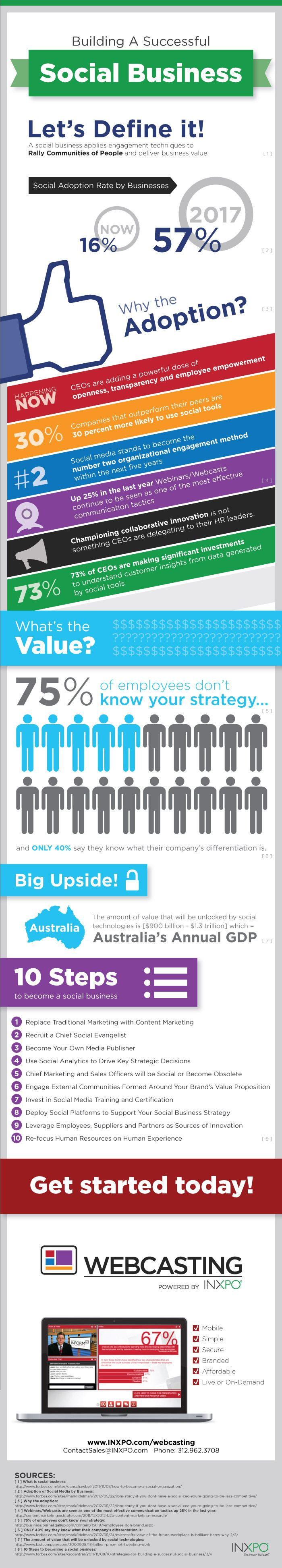 Building a Successful #SocialBusiness #Infographic