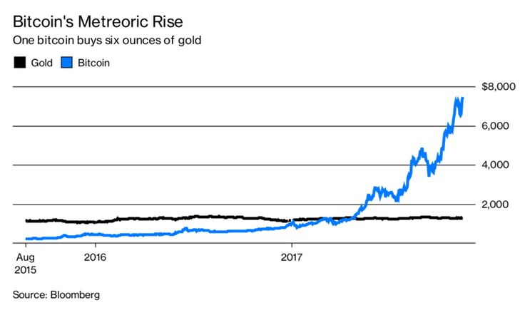 These Doomsday Preppers Are Starting To Switch From Gold to Bitcoin - Bloomberg