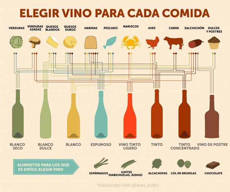 ¿Cómo elegir el vino según la comida? – Ento2 | https://lomejordelaweb.es/