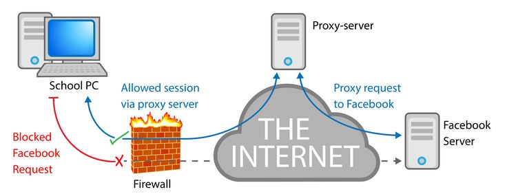In the network of computers, a #proxyserver is any workstation system that provides a #service that turns as an intercessor between the #interconnecting groups (the users and the servers).