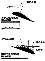 What Are These Projected Things On An Aircraft Wings also Principles Of Flight also Page furthermore Aircraft General Engineering And Maintenance Practices besides 10737 Recue Line Pendulum Effect. on helicopter aerodynamics