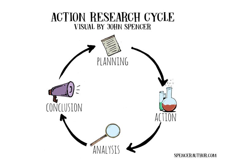 english action research You want to do an action research thesis a guide to conducting and reporting an action research study, with bibliography.