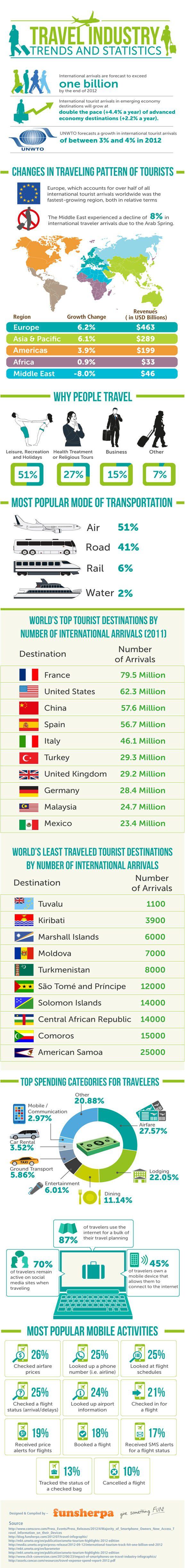 Infografikler her sektörden olabilir. Sadece sosyal medya dünyasına ait değiller, misal: Seyahat endüstrisi