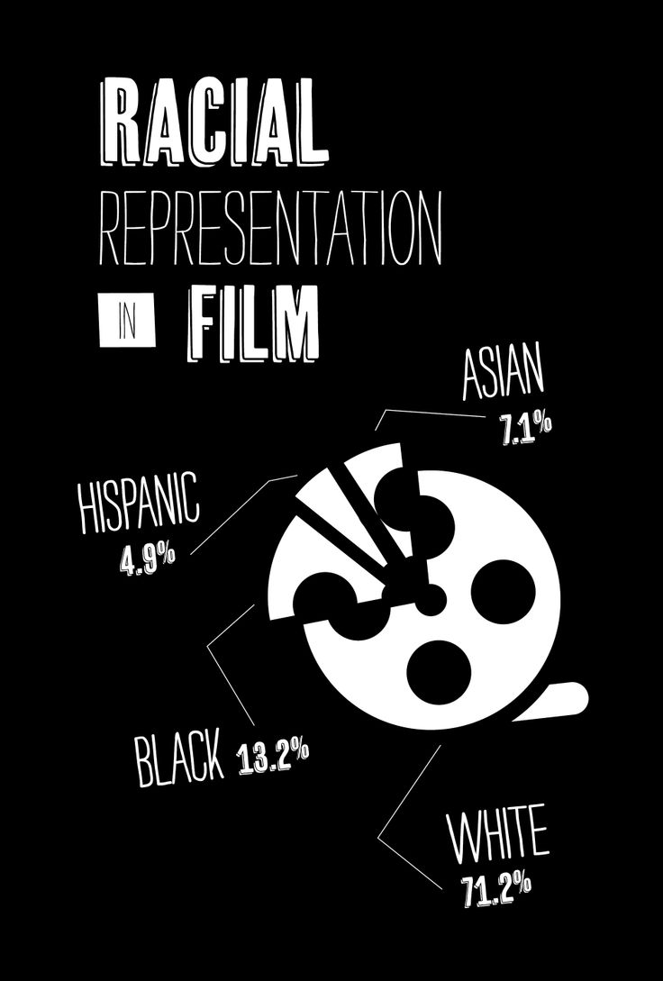 Racial Representation in Film. Illustration by Eric Crawford and found in Pop Culture Freaks by Dustin Kidd.