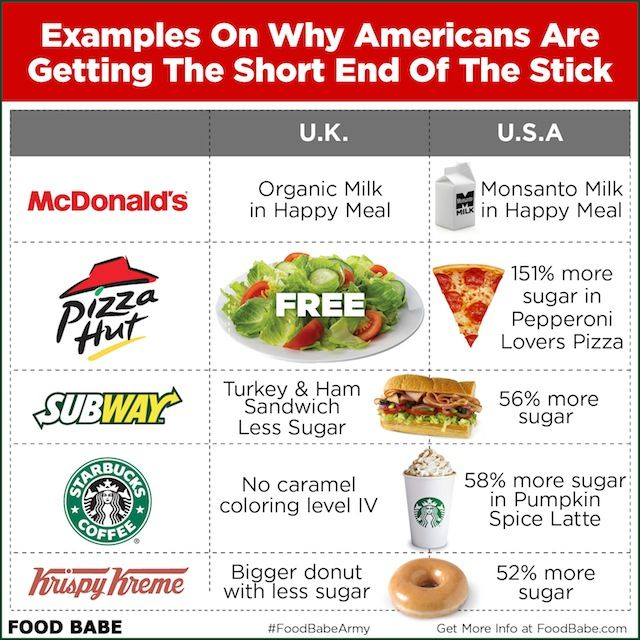 One startling thing I noticed is that many of the menu items in the U.K. contain far less sugar than the versions that they serve us in the U.S.