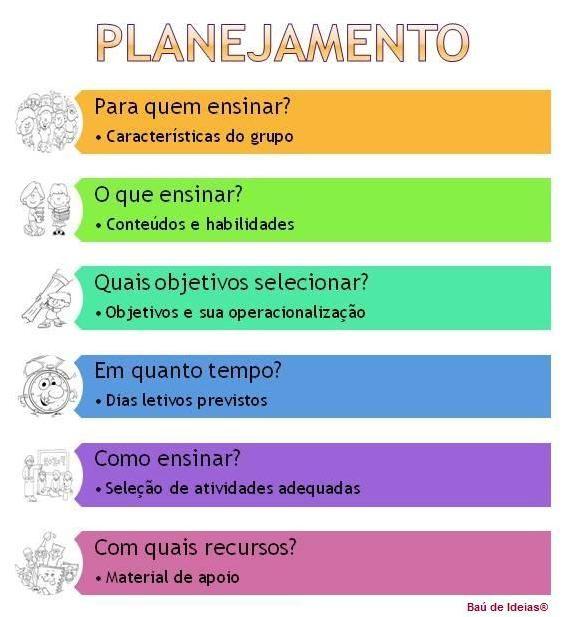 Baú de Ideias: Planejamento