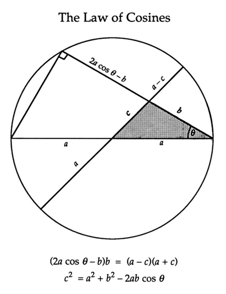 Excellent use of the chord theorem (when two chords intersect each other inside a circle, the products of their segments are equal). This is simpler tha... - Tom Eigelsbach - Google+