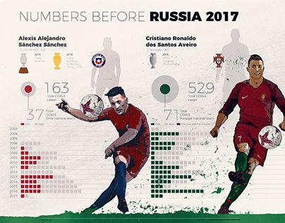 """Check out new work on my @Behance portfolio: """"CR7 V THE WONDER BOY"""" http://be.net/gallery/53720515/CR7-V-THE-WONDER-BOY  Comparativo en números de Alexis Sánchez y Cristiano Ronaldo con sus respectivas selecciones de fútbol. Uno de los productos visuales que hacemos en VMI.  www.vmicompany.com  #Infografias #AlexisSanchez #CristianoRonaldo #CR7 #Chile #Portugal #ConfederationsCup2017  #russia2017🇷🇺  -------------- #alexissanchez #alexissanchez17 #chilecampeon #infographics #illustrations…"""