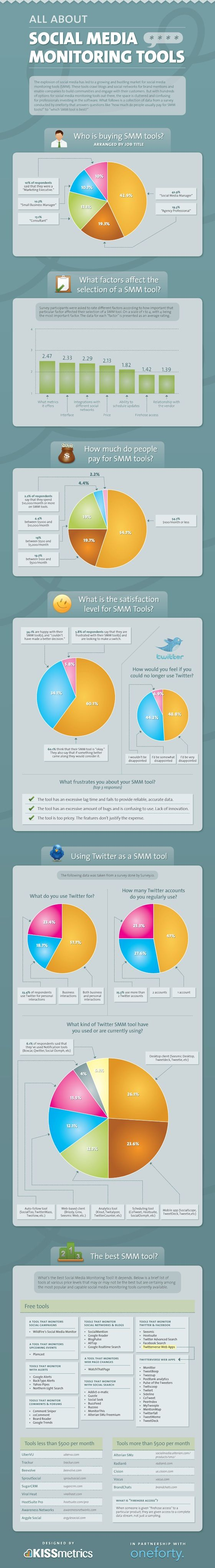 All About Social Media Monitoring Tools - Infographic