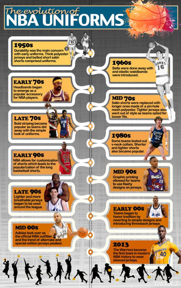 Explore the evolution of #NBA uniforms through this awesome #infographic.