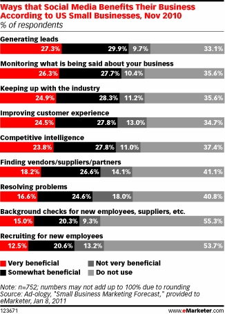 SMBs Look to Social Networks for Lead Generation