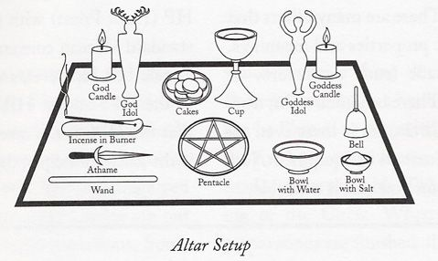 Basic altar setup More