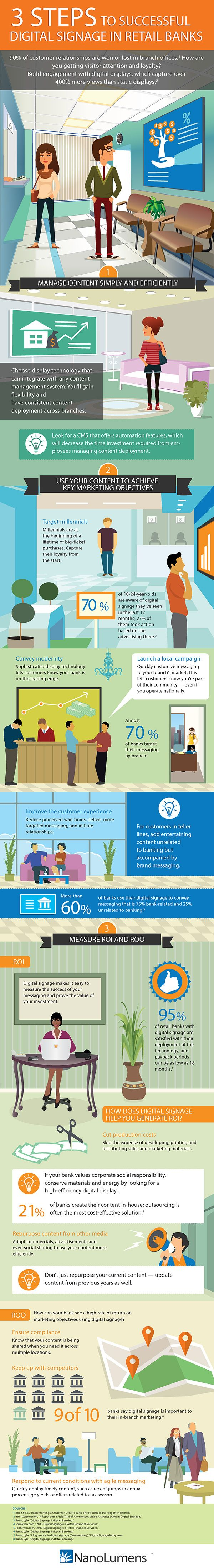 3 Steps to efficient and effective digital signage in retail banks #infographic #NanoLumens #LED Let us know you're a top Pinterest user in digital signage; when you share this image, include #nanopin.