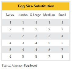 Egg Size Substitution Chart; the page also has the number of eggs equivalent to 1 cup charted out.