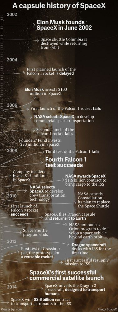 What it took for Elon Musk's SpaceX to disrupt Boeing, leapfrog NASA, and become a serious space company – Quartz
