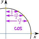 unit circle cos 1/2, root2/2, root3/2