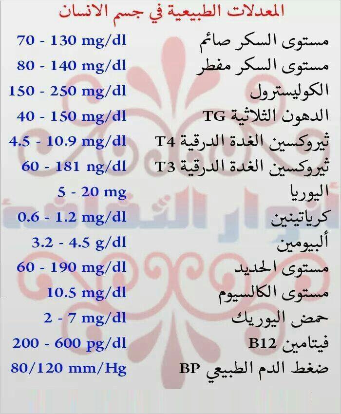 المعدلات الطبيعية في جسم الإنسان ゚ Health And Fitness Expo Health Fitness Nutrition Health Diet