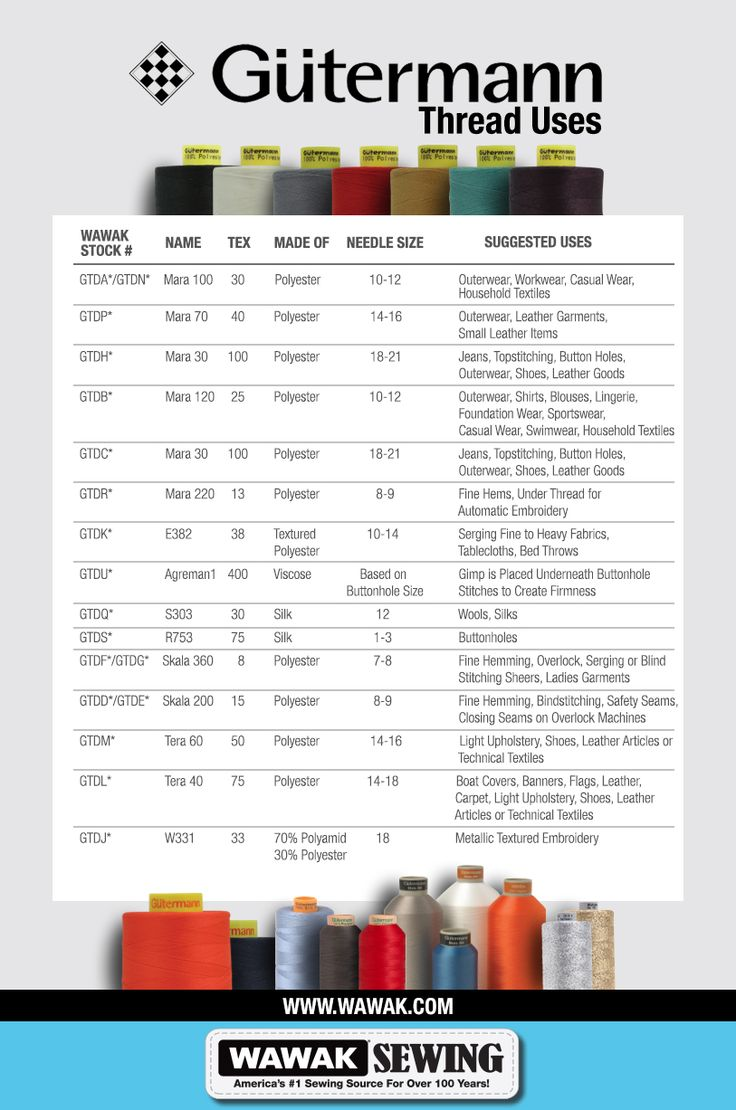 WAWAK Sewing Supplies | Infographics