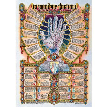 Palm Reading Educational Chart, Multicolor