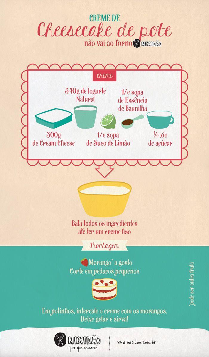 Receita ilustrada de Creme de Cheesecake de pote, não precisa assar e é uma receita muito simples e fácil de preparar, só misturar e está pronto. Ingredientes: Cream Cheese, Iogurte, Suco de Limão, Essência de Baunilha, Açúcar e Morango.