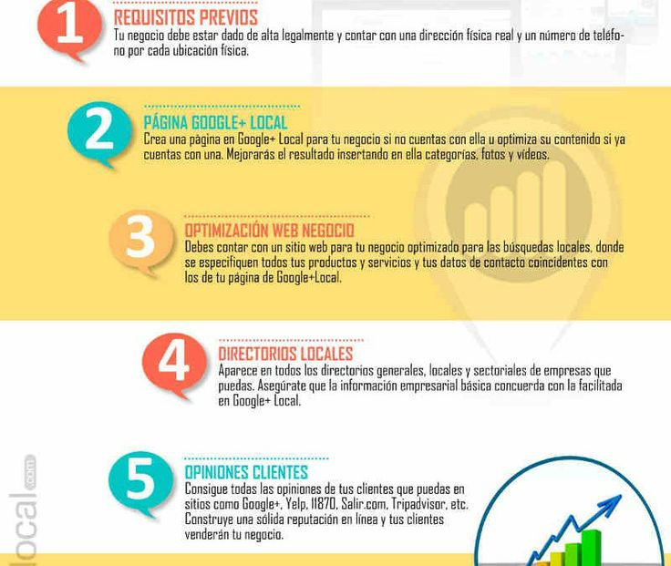 Infografía: Aprende los 7 pasos que harán que tus clientes encuentren tu negocio cada vez que recurran a Google a buscar lo que tu vendes.